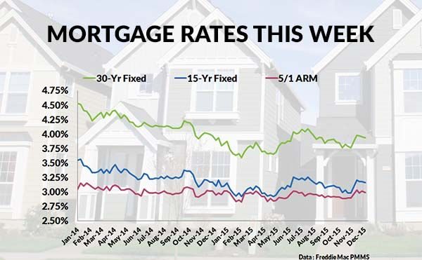30 Year Fixed Jumbo Mortgage Rates Chart