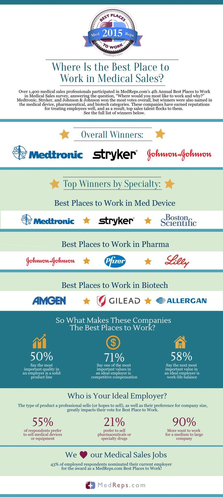 best images about job search infographics who are the top medical companies to work for if you re a medical s professional the annual medreps best places to work in medical s awards