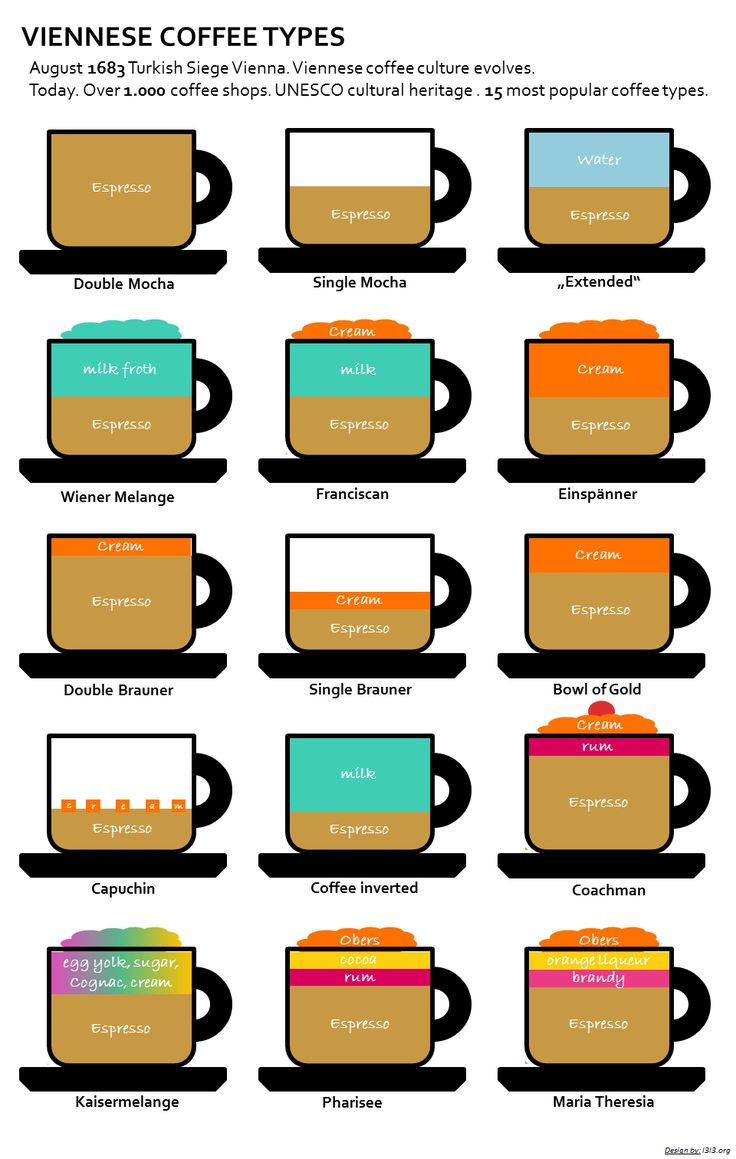 Viennese Coffee Types. In case you don't know what kind of coffee you should order, here is a description of the most popular types.  #feelaustria