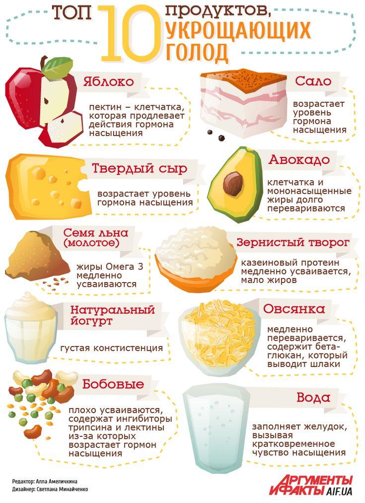 Топ -10 продуктов, укрощающих чувство голода | Продукты и напитки | Кухня | АиФ Украина