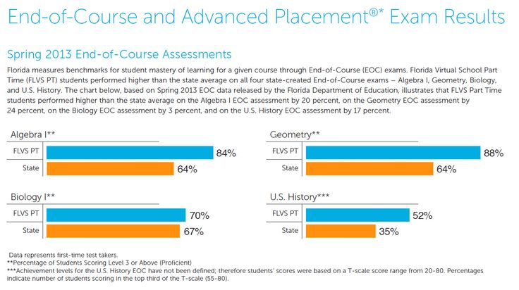 Flvs performed higher than the state average across the