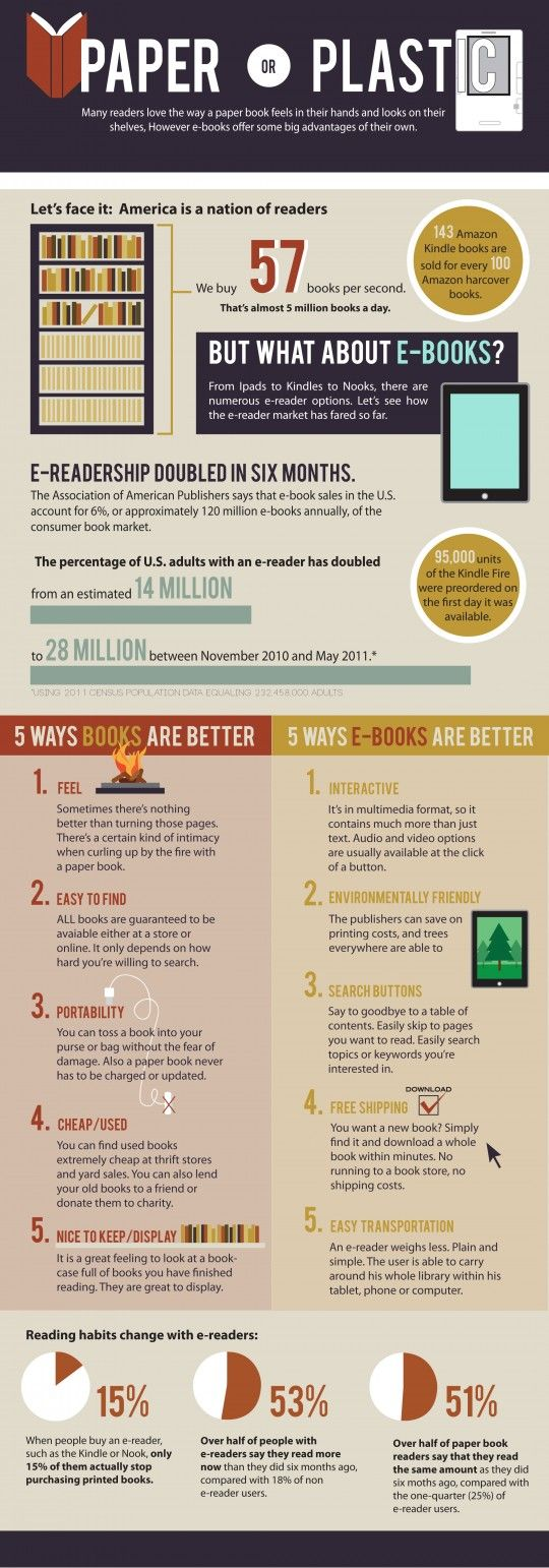 Paper or plastic – print and electronic books compared (infographic)  --  Designed by Lauren Salomonson, this infographic is a useful way to compare pros and cons of each way of reading books.