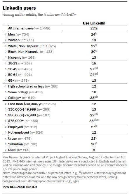 Social Media 101: What Platform Is Your Target Audience Using? image social media 101 linkedin users