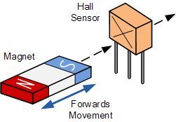 Electronics Tutorial about the Hall Effect Sensor and Magnetic Hall Effect Switch which is an Output Transducer used to detect Magnetic Fields