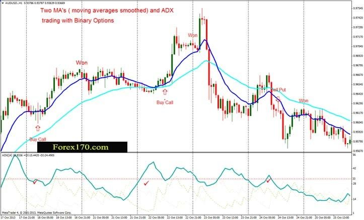 Binary Options End Of Day Strategy Markets Forex Commodities