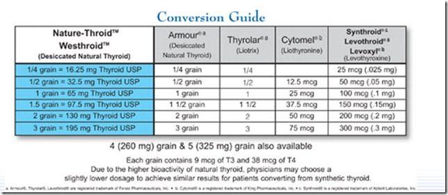 Nature Throid Conversionguide Thyroid Thyroid Thyroid Problems