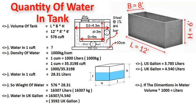 How To Compute Amount Of Water In A Tank Civil Engineering Construction Civil Engineering Design Civil Construction