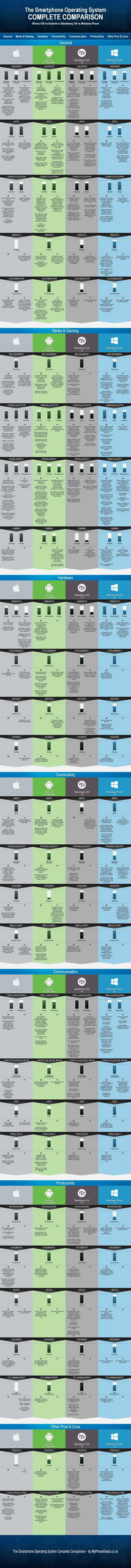 Smartphone comparison infographic Infographic