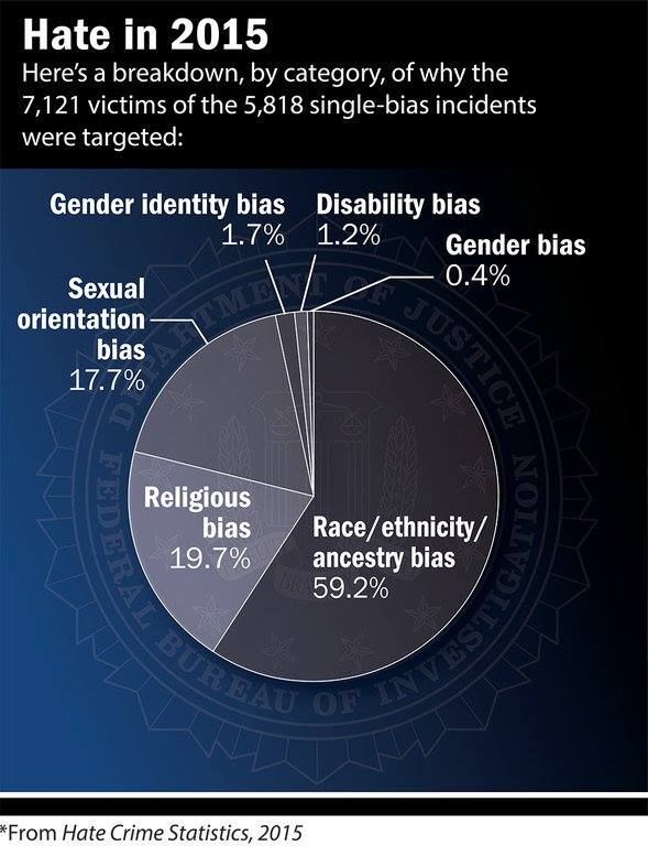 the challenges of determining hate crimes Hate crimes in hawaii, 2013 prepared by  challenges in these otherwise routine cases is in  ered when determining whether or not an offense is.