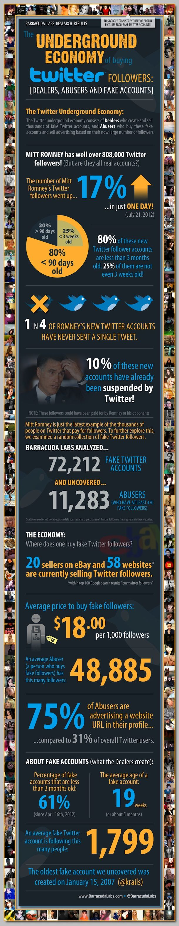 Fake Twitter accounts and the variouspeople who have stuffed their Twitter followers with fake users