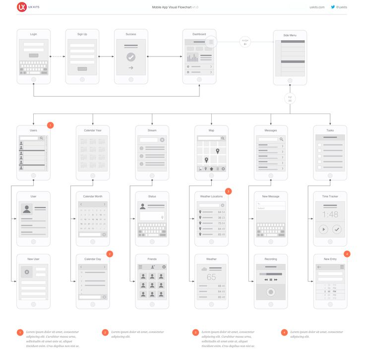 Visio Site Map Examples: 8 Best Flowcharts Images On Pinterest