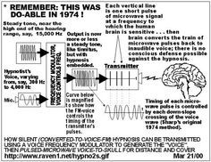 Project MKUltra: CIA Mind Control Research