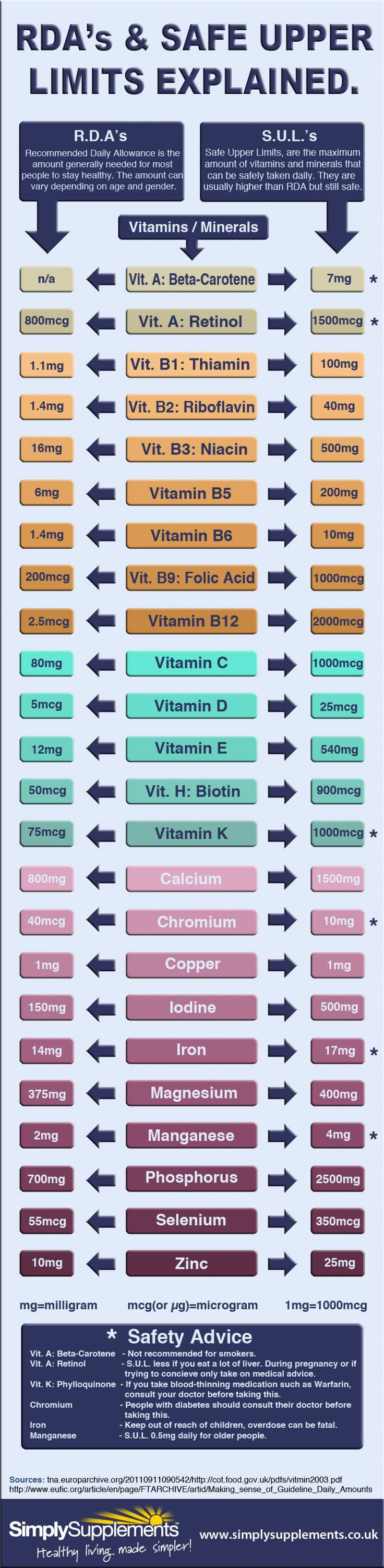 Do you know your daily recommendations for vitamins and minerals? See RDA's  Safe Upper Limits Explained