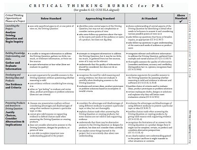 Free rubrics for assessing critical thinking skills, collaboration, presentation, and creativity and innovation in project based learning assignments. The rubrics are available with or without Common Core alignment. You can download the rubrics as PDFs or Word documents.