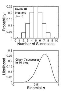 This is a photo of graphs showing the binomial probability distribution function, given 10 tries at p=.5, and the binomial likelihood function, given 7 successes in 10 tries.