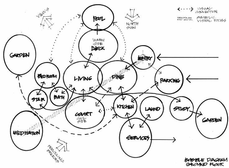 14 best ARCH·bubble diagram images on Pinterest