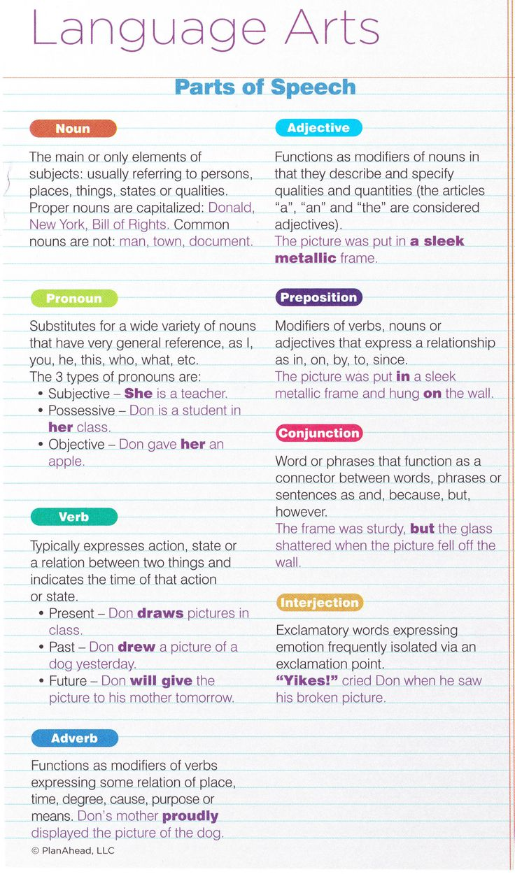 Parts of speech - not sure if I'm pinning this as a tool for when I'm a teacher or a reference for me as a student.