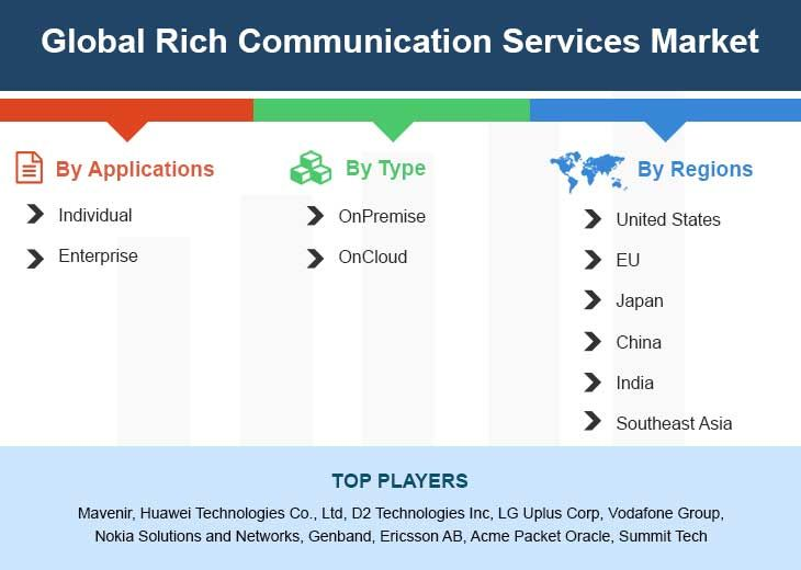 Global Rich Communication Services Market Size Status And