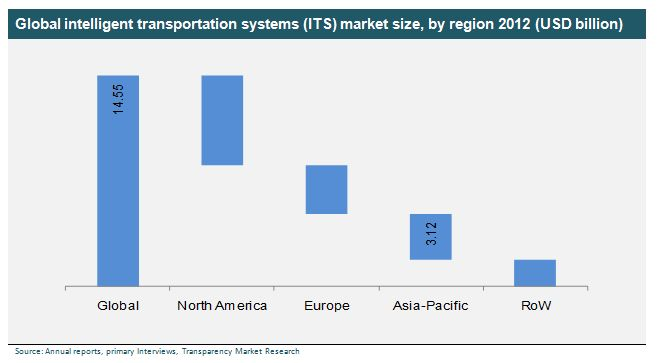 Intelligent Transportation System (ITS) Market - Global Industry Analysis, Size, Share, Growth, Trends and Forecast, 2013 - 2019 - See more at: http://www.transparencymarketresearch.com/intelligent-transportation-system-market.html#sthash.1YDt0qRk.dpuf