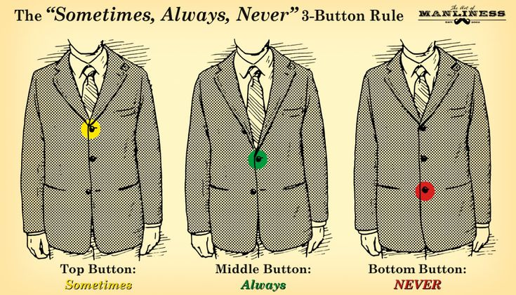 The Sometimes, Always, Never 3-Button Rule - make sure you follow this rule when wearing a tuxedo!