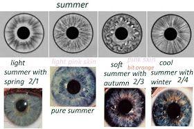 Eye Types of Summer Seasonal Analysis -  expressing your truth blog: Eye Types & Iridology