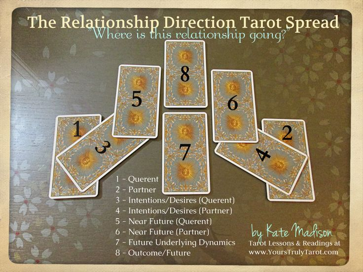 "A tarot spread to find out, ""where is this relationship going?"" One of the many Tarot Spreads for love and relationships developed and used by Kate Madison with brilliant accuracy over the years. Details and for more free tarot tips and lessons, visit www.yourstrulytar.... Photo features the Tarot of the New Vision."