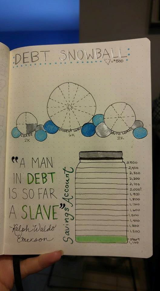 Great debt tracker for the bullet journal / bujo!