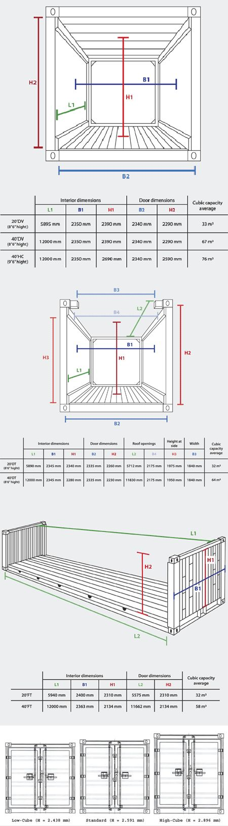 metric measurements dimensions of shipping containers