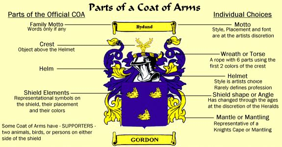 Heraldic Symbols Meaning in your family Coat of Arms