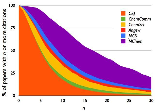 Chemistry journal citation distributions