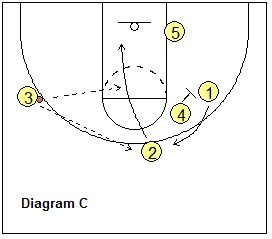 4-out, 1-in motion offense plays - Big Double