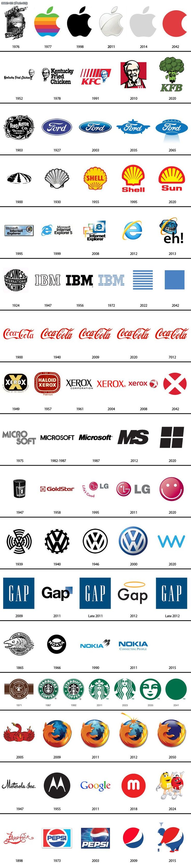 I really like this pin about the evolution development of these famous logos. I find it interesting to see how they have changed over time, becoming more modern looking in some and becoming more abstract in others. I also like the choices of various colors, seeing how some complement each other or emphasize each other. Brand Logo Evolution - Color and Design tjn