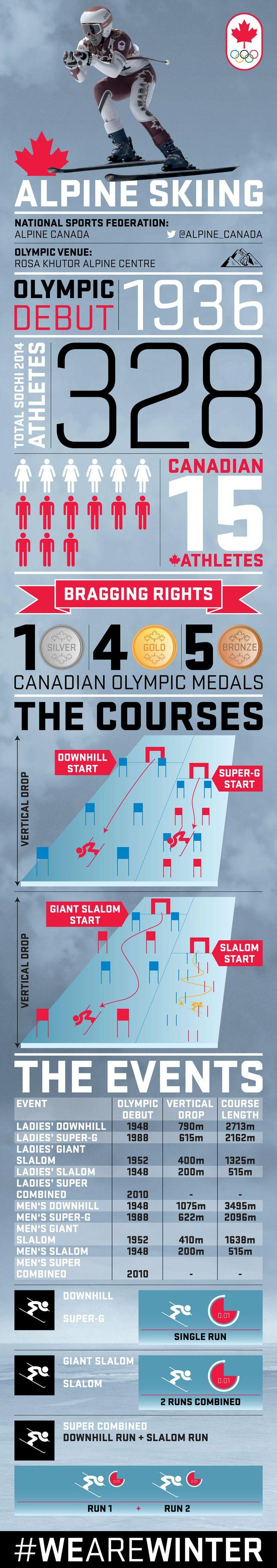 Alpine Skiing infographic from olympic.ca #TeamCanada #Canada #WeAreWinter #AlpineSkiing