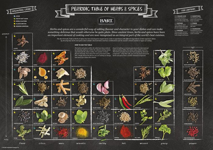 Periodic Table of Herbs and Spices  Science of taste
