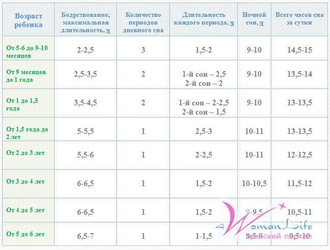режим дня ребенка в 2 года комаровский: 19 тыс изображений найдено в Яндекс.Картинках