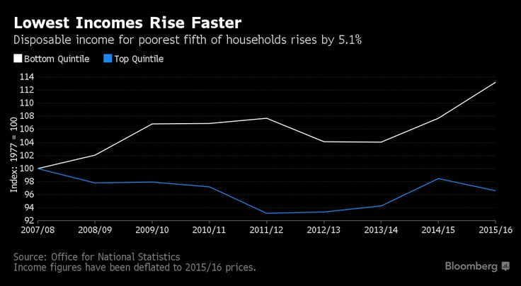 U.K. Workers Worse Off Than Pre-Crisis as Generational Gap Opens.