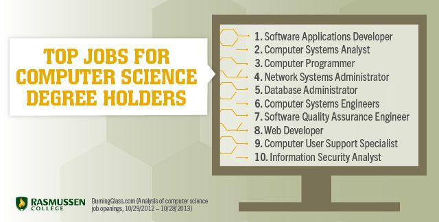 What Can You Do With a Computer Science Degree? #computerscience - 2 1 degree
