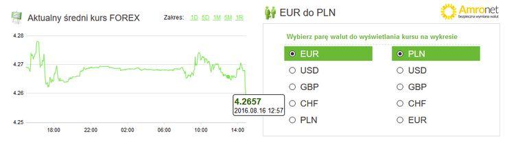 Amronet.pl Ekspert Walutowy. Waluty,16.08.2016 r. Po poniedziałkowej huśtawce. Po wczorajszej huśtawce kursów walut, jest nadzieja na większą stabilizację. Wczoraj, 15 sierpnia euro kosztowało ponad 4,27, aby za chwilę zejść poniżej tej wartości.  Dziś 16 sierpnia o 11.30 euro kosztowało 4,2700 zł i  nieznacznie pnie się w górę. Więcej na www.amronet.pl Ekspert www.amronet.pl.