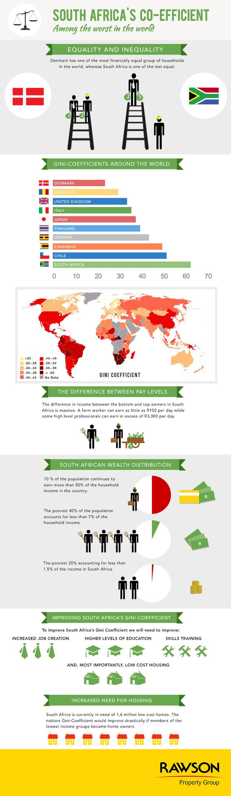 South Africa's Gini coefficient is the highest in the world #infographic #ginicoefficient http://www.rawson.co.za/news/south-africas-gini-coefficient-is-the-highest-in-the-world-id-874