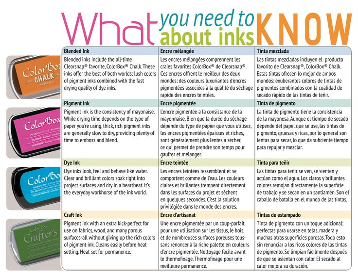 Clearsnap® - What you need to know about INKS - when to use pigment ink. When is dye ink better? What does chalk ink do? Keep this reference guide handy - it's a free printable! Great for ColorBox inks and any ink.
