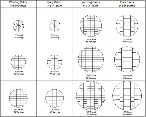 wedding cakes portion sizes 10 best images about cake serving charts on 25299