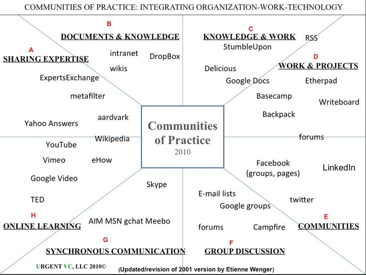 17 best communities of practice images on pinterest learning the role of communities of practice in a digital age fandeluxe Images