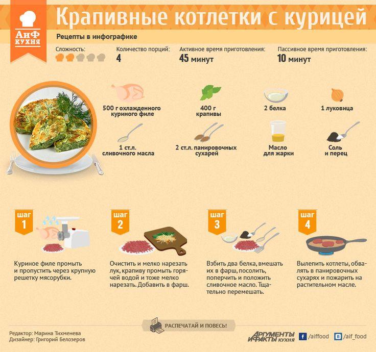 Крапивные котлетки с курицей | Рецепты в инфографике | Кухня | Аргументы и Факты