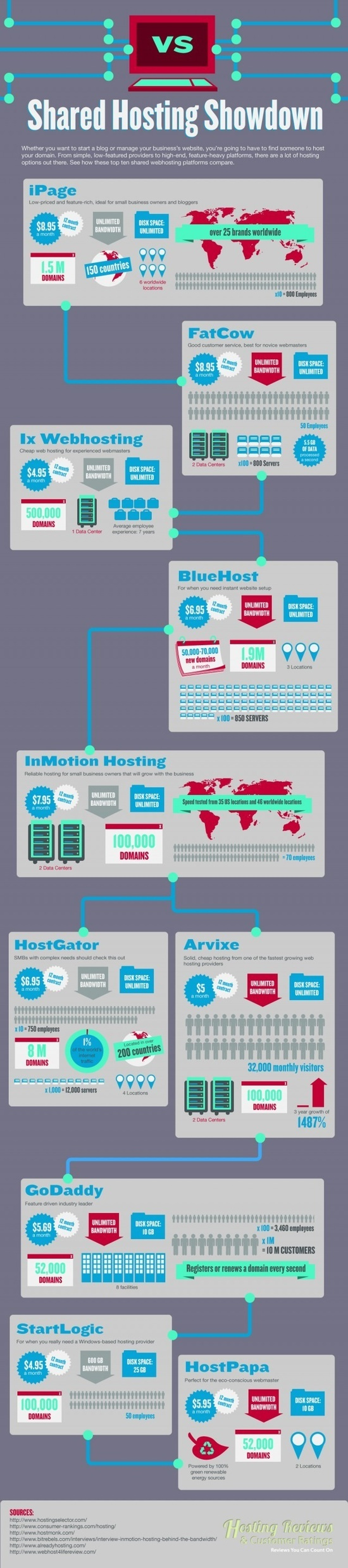 http://ajiboye.digimkts.com  I need this  Shared Web Hosting Compared [infographic]