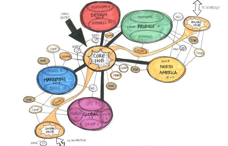 bubble diagram hotel design ile ilgili görsel sonucu