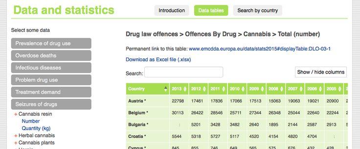 European Drug Report Data & Stats