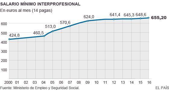 SMI: El salario mínimo sube 6,6 euros al mes en 2016, hasta 655 euros al mes | Economía | EL PAÍS