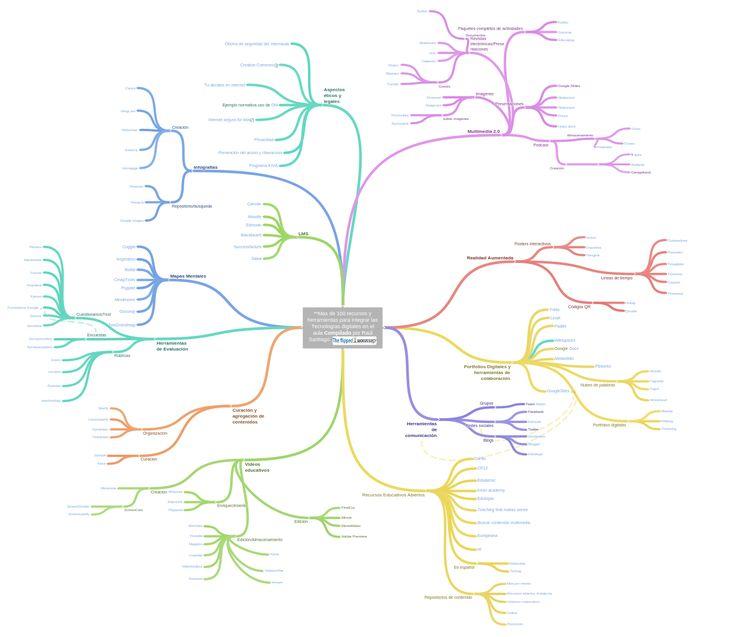 Mas de 200 recursos y herramientas para integrar las Tecnologías digitales en el aula Compilado por Raúl Santiago: