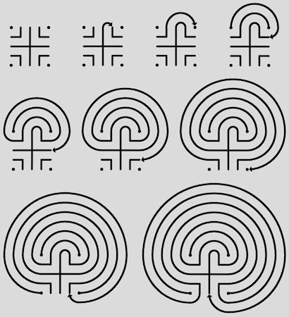 Labyrinth Typology - Classical