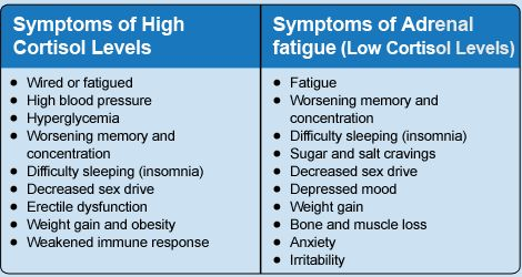 Cortisol imbalance is also the source of chronic stress to women. The high level of Cortisol produces different symptoms like hyperglycemia and fatigued.